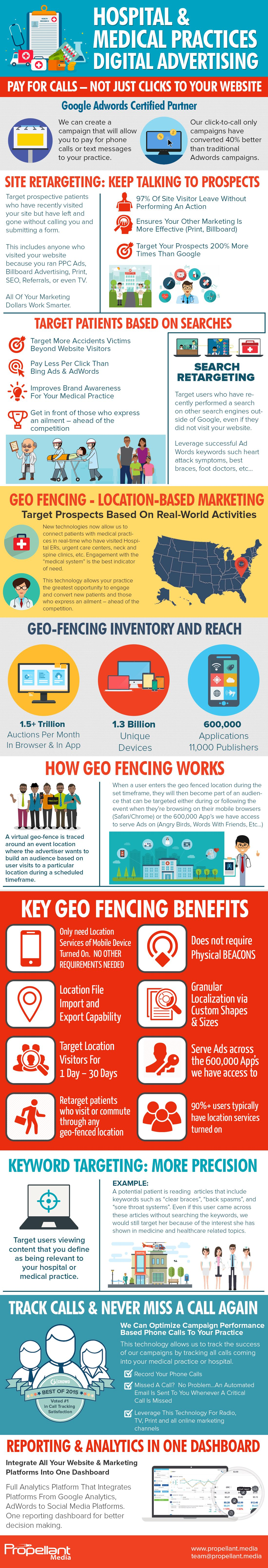 Medical Healthcare Geofencing Marketing Infographic