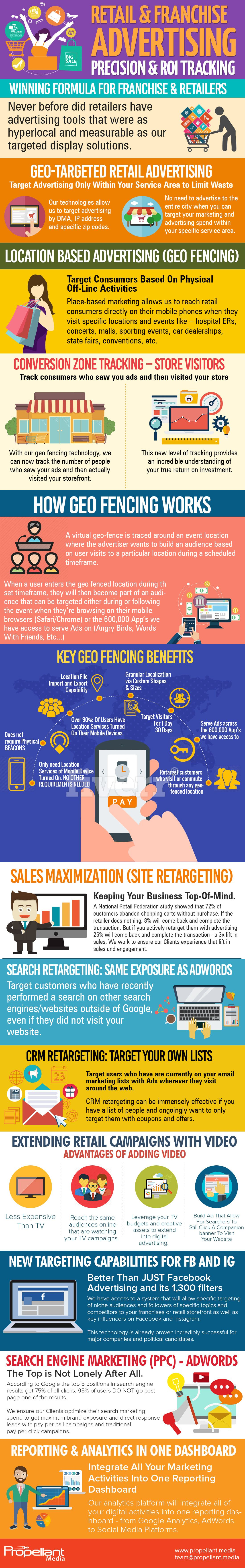 retail franchise geofencing marketing infographic